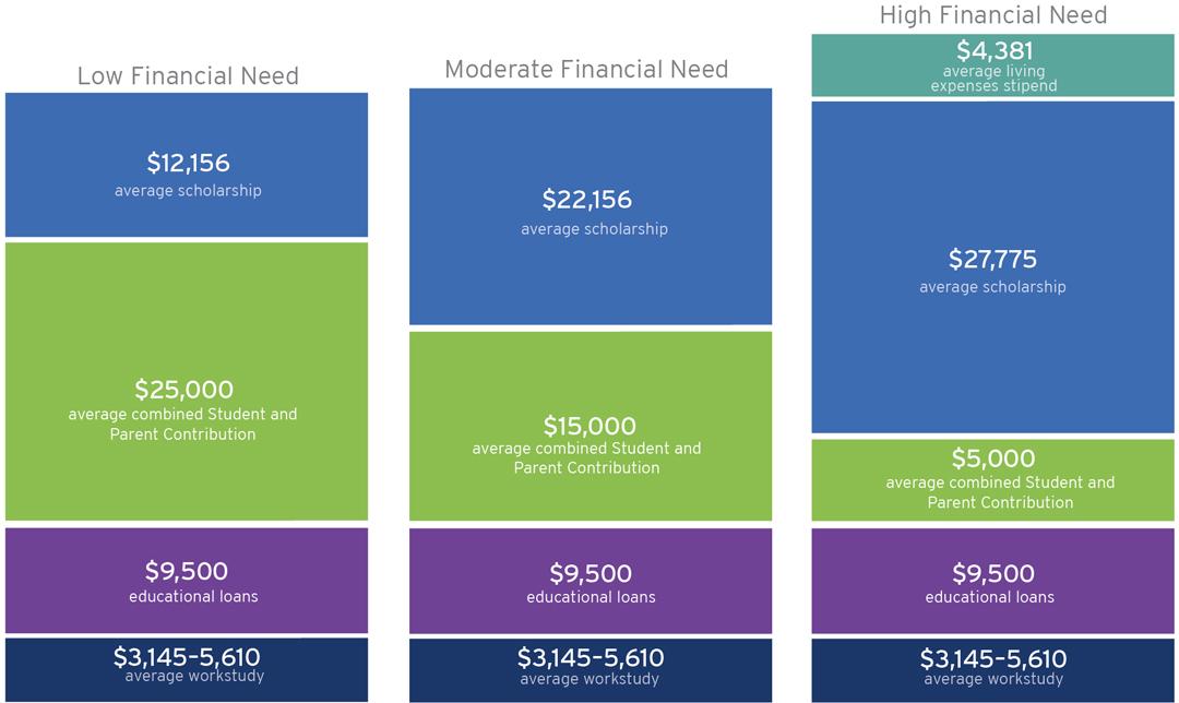 Financial Aid Award Chart